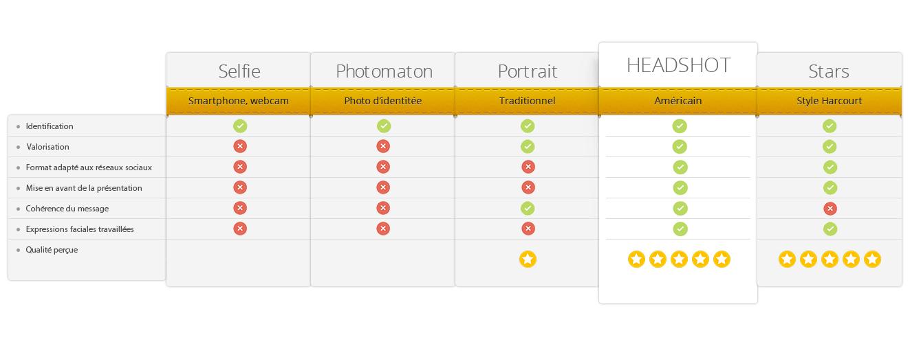 Table de comparaison des différents type de portraits